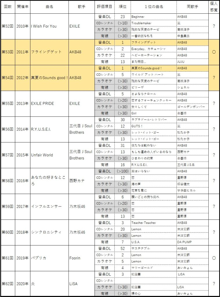レコード大賞:2010年代の受賞曲と歌手